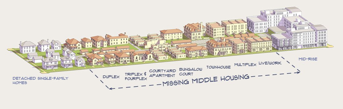 missing middle forms of gentle density refer to the less common housing types between the single family house and the high rise image by opticos design